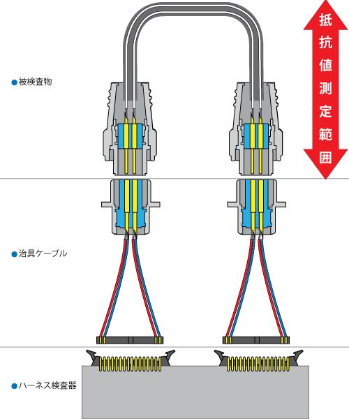 ハーネスの4線式ケルビン接続